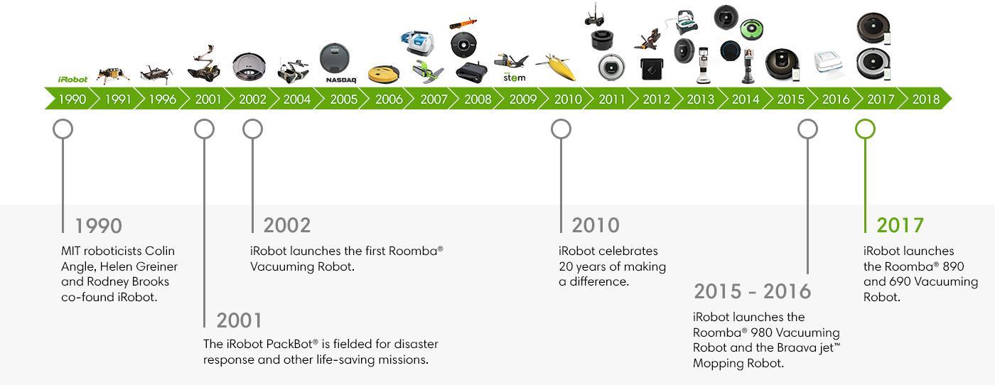 iRobot History